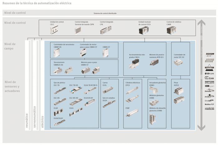 ElectrAutomation_FESTO_web